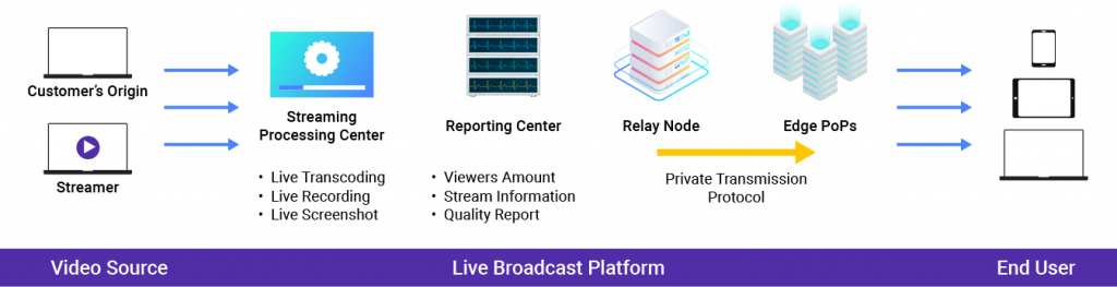 Media Acceleration Live Broadcast Platform
