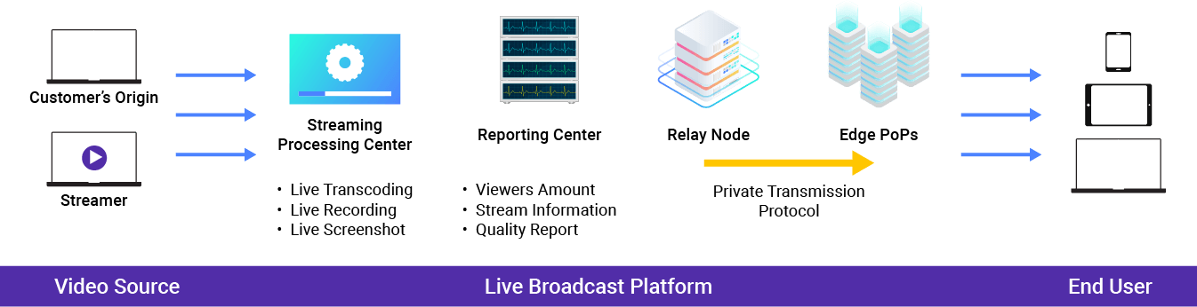Media Acceleration Live Broadcasting Platform