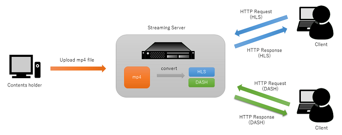 """How to distribute and utilize videos part 2"""" HTTP streaming"""