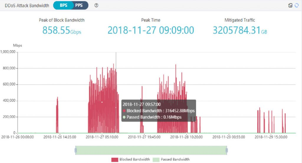 Flood Shield DDoS Real Time Report