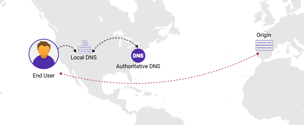 Local DNS to Authoritative DNS